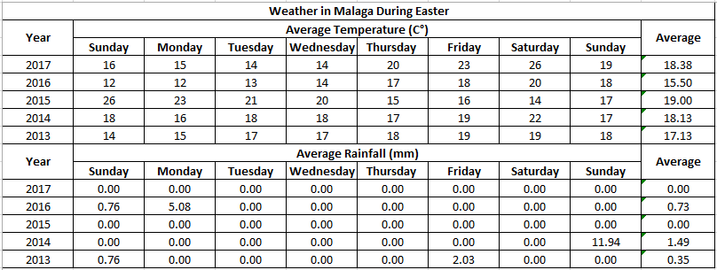 Weather during the Easter week